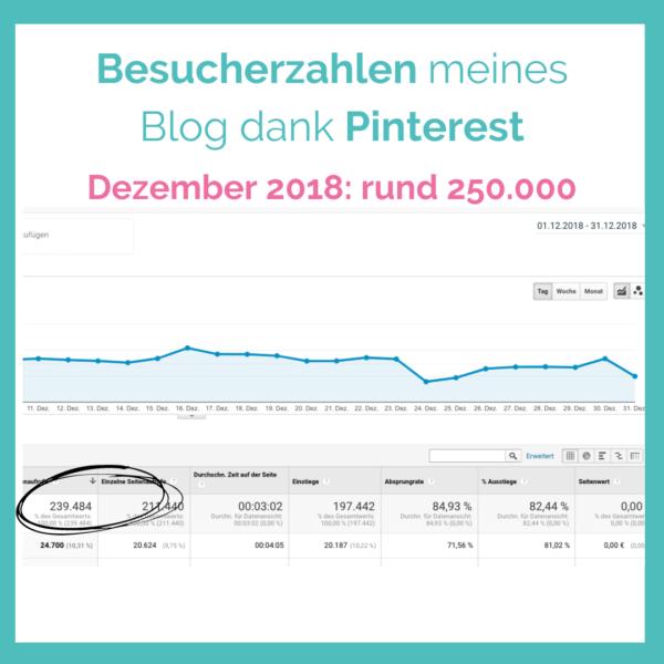 Blog Besucher verdoppeln durch Pinterest Coaching