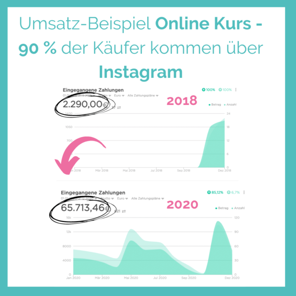 Verkaufen über Instagram